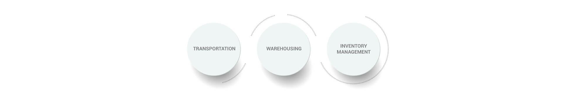 Transportation Warehousing Inventory Management Graphic